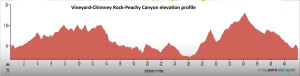 Vineyard Chimney Rock Peachy Canyon Ride elevation profile