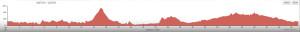 Ormande - Nipomo Bluff Elevation Profile