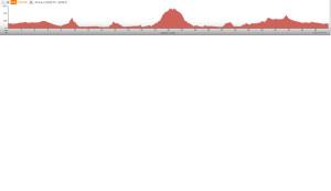 Turri - Whale Rock - Cuesta elevation profile