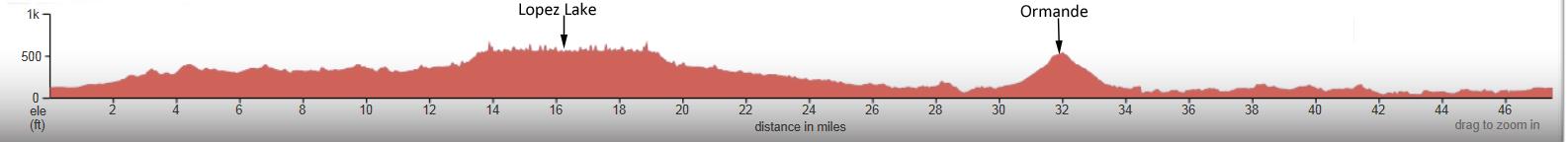 Lopez-Lake-Pismo-elevation-profile