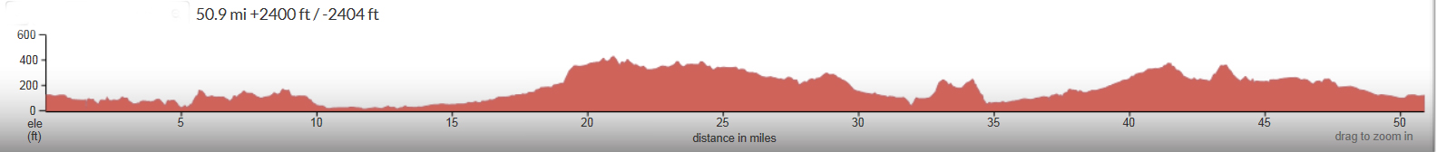 Nipomo-Figure-8-2014-elevation-profile.jpg