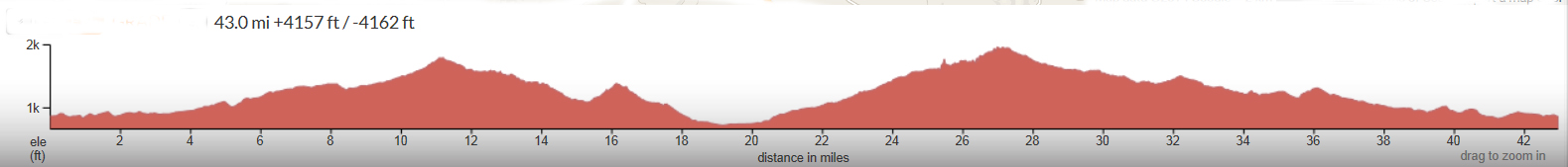 Templeton-Paso-Loop-Elevation-Profile.jpg