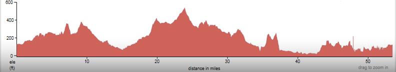 Nipomo-Loop-2013-elevation-profile
