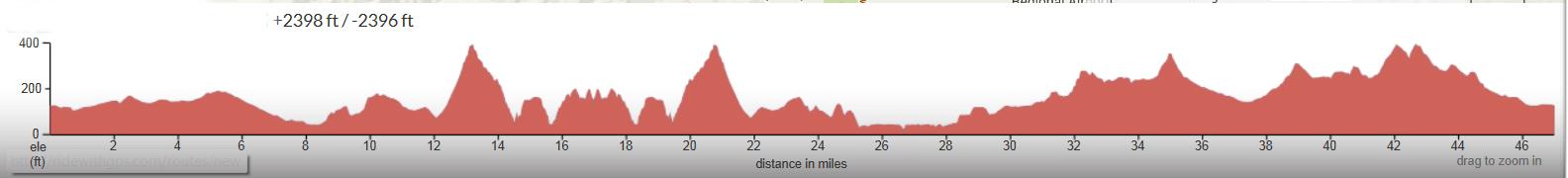 Montana-de-Oro-Cuesta-SLO-Elevation-Profile