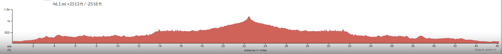 Hi-Mountain-Elevation-Profile.jpg