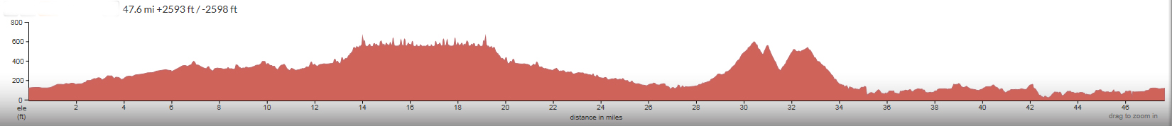 Lopez-Lake-Noyes-Pismo-Elevation-Profile