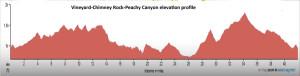 Vineyard Chimney Rock Peachy Canyon Ride elevation profile