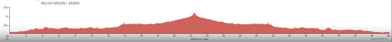 Hi-Mountain-Elevation-Profile.jpg