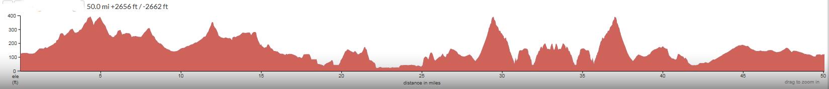 Cuesta-Morro-Montana-de-Oro-2015-elevation-profile