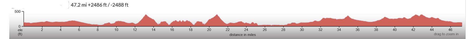Montana-de-Oro-Cuesta-SLO-II-Elevation-Profile