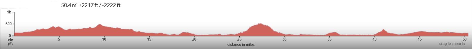 SLO-Whale-Rock-Turri-Elevation-Profile
