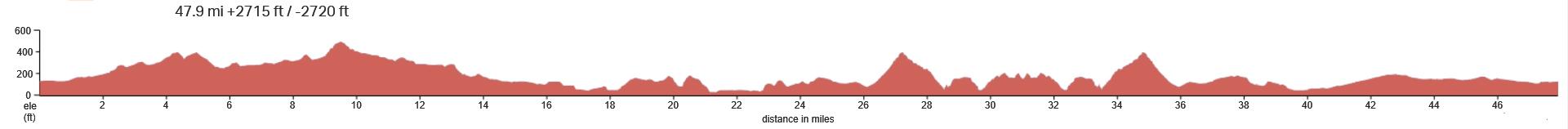SLO-Morro-Montana de Oro Elevation-Profile