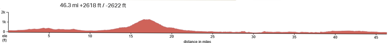 SLO-Prefumo-Price-Canyon-Elevation-Profile