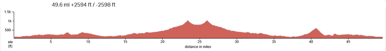 New Huasna elevation profile