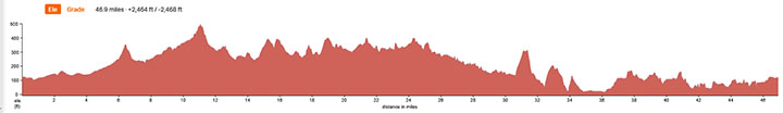 Cuesta-James-Way-Elevation-Profile