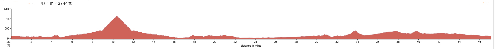 See Canyon - Oceano-Elevation-Profile