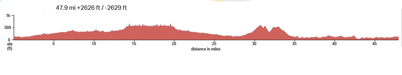 Lopez-Lake-Noyes-Pismo-Elevation-Profile