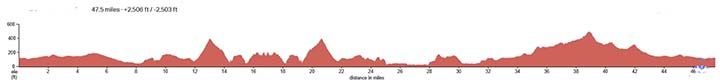Montana-de-Oro-Morro-Foothill-Elevation-Profile.jpg