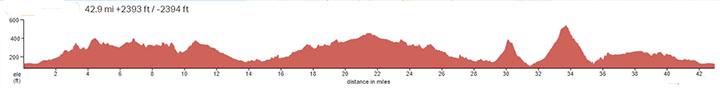 Huasna-Ormande-2021-Elevation-Profile