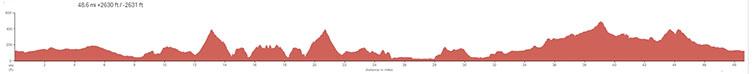Montana-de-Oro-Morro-SLO-II-Elevation-Profile.jpg